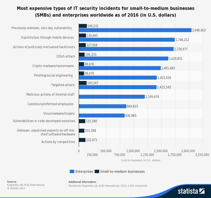 IT-Sicherheitsvorfälle statistik