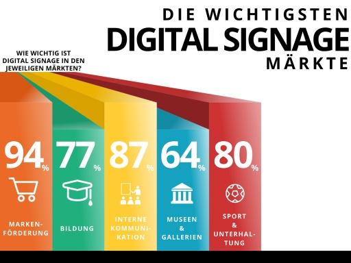 Digital Signage Markets