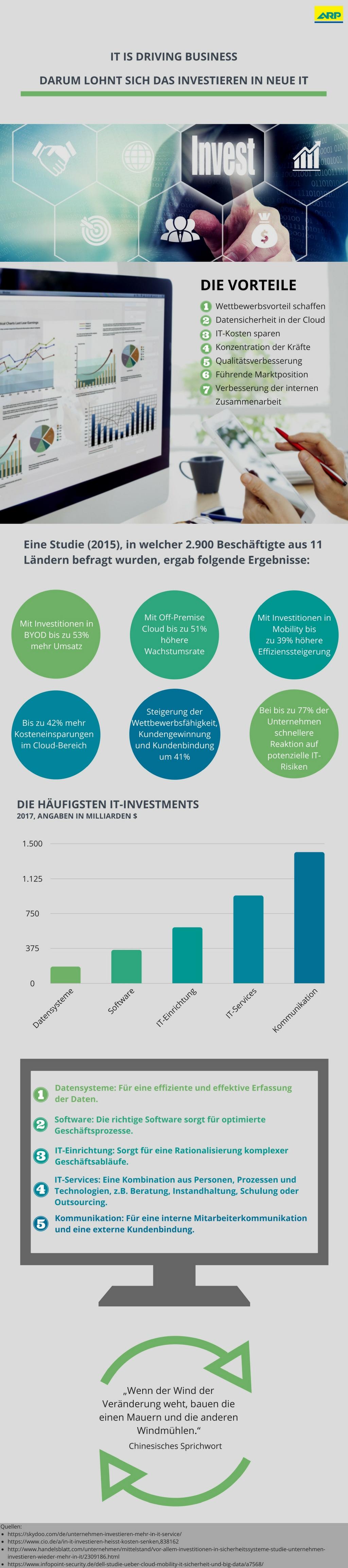 infografik_investment-in-neue-it