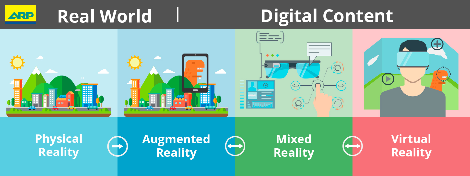 Mixed Reality Spectrum AR VR MR Infographics
